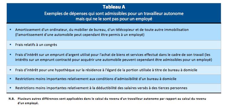 Tableau A Exemples de dépenses qui sont admissibles pour un travailleur autonome