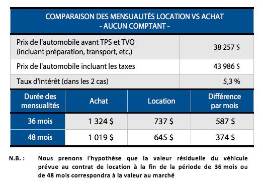 COMPARAISON DES MENSUALITÉS LOCATION VS ACHAT